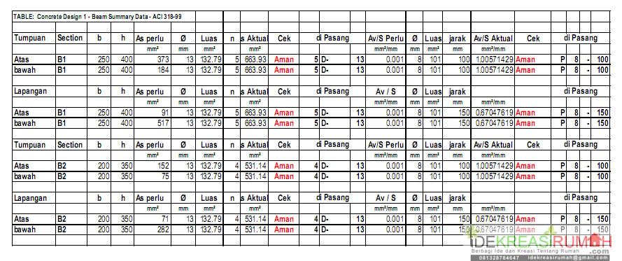 tabel perhitungan balok