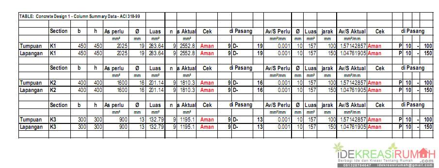 tabel perhitungan kolom